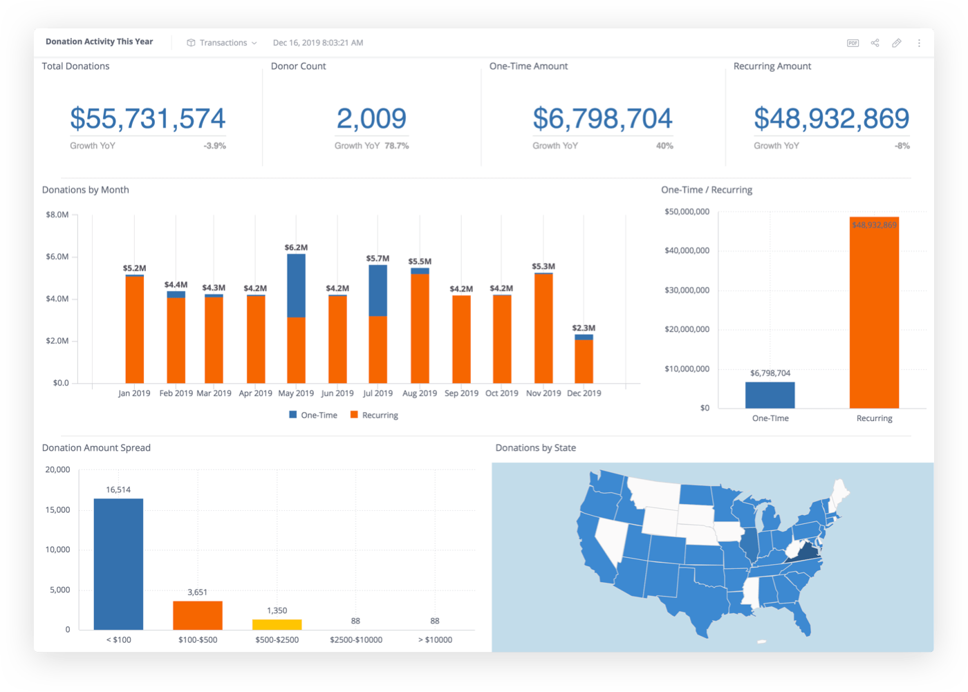 A custom nonprofit data dashboard showing eight different reporting metrics in various charts and large numbers.