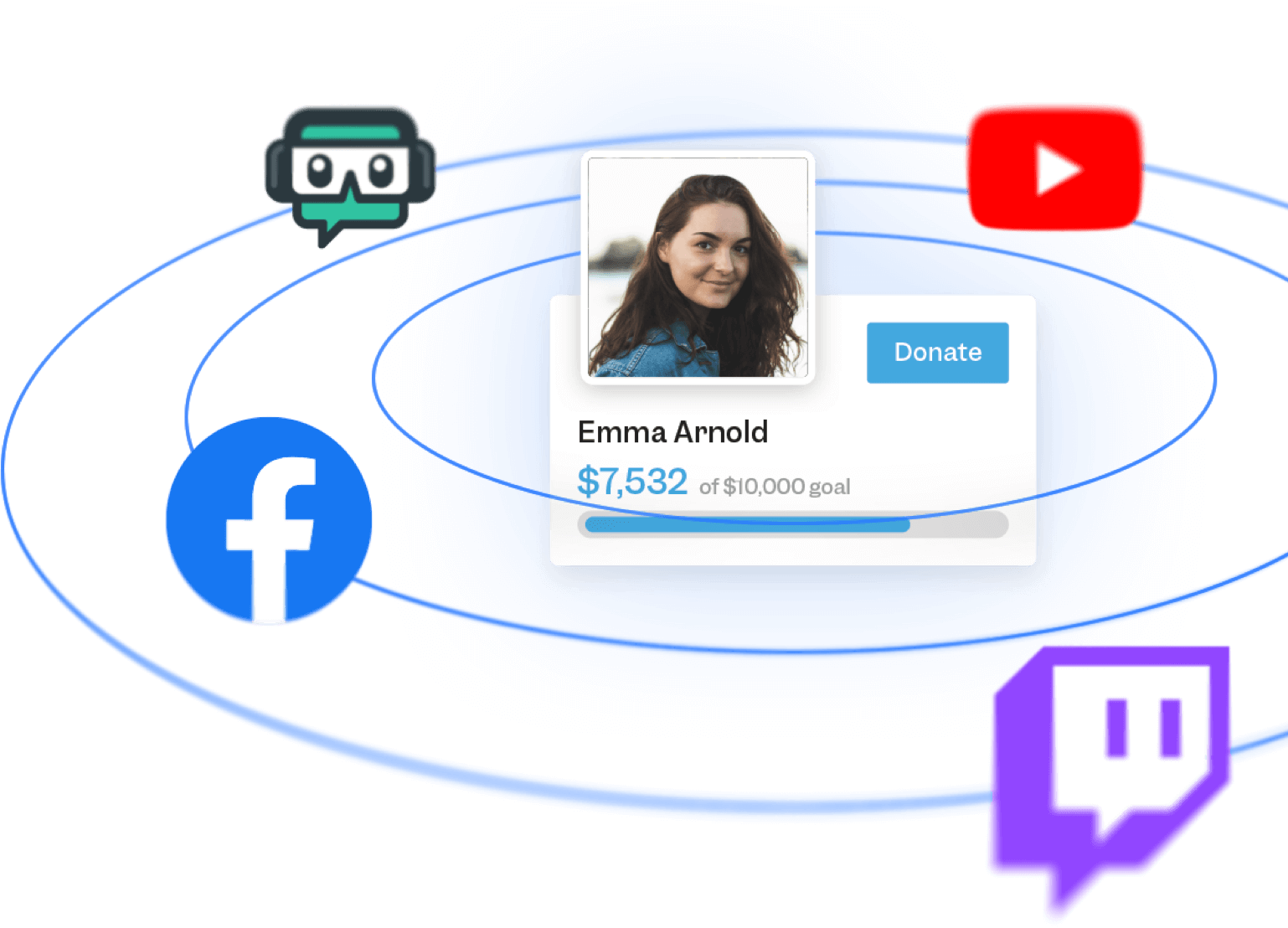 An image of a nonprofit supporter is surrounded by concentric circles with social media icons for Facebook, Twitch, YouTube and Streamlabs, with a fundraising progress bar and her name below her image.