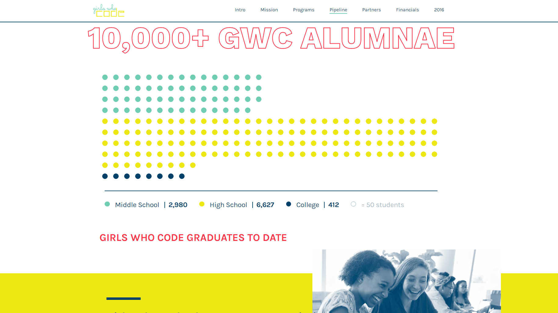A page from the Girls Who Code annual report, showcasing the number of GWC alumnae in a yellow-and-green dotted bar chart.