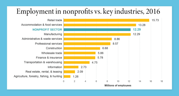 Employment in nonprofits vs. key industries, 2016