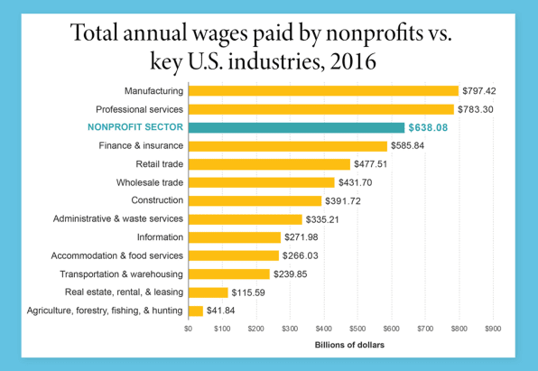 Total annual wages paid by nonprofits vs. U.S. industries, 2016