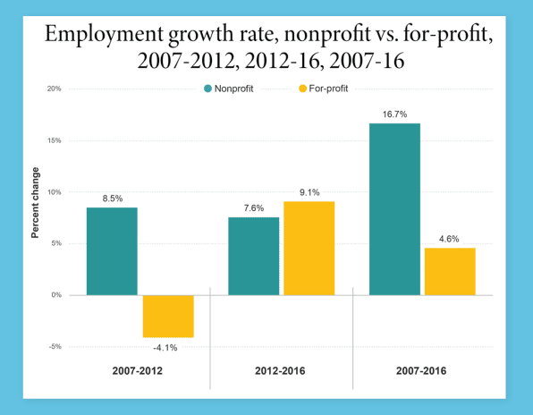Employment growth rate, nonprofit vs. for-profit, 2007-2012, 2012-2016, 2007-2016