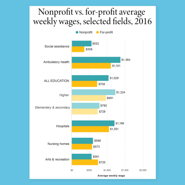 Nonprofit vs. for-profit average weekly wages, selected fields, 2016