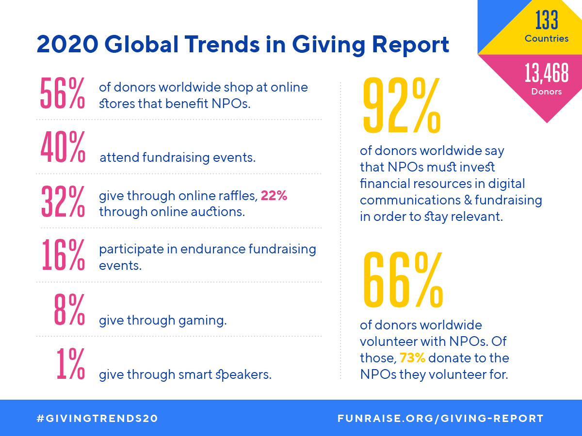 Infographics | 2020 Global Trends in Giving Report