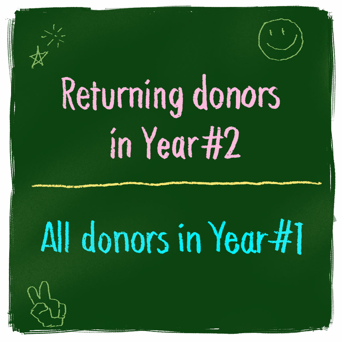 Returning donors in year 2 divided by all donors in year 1
