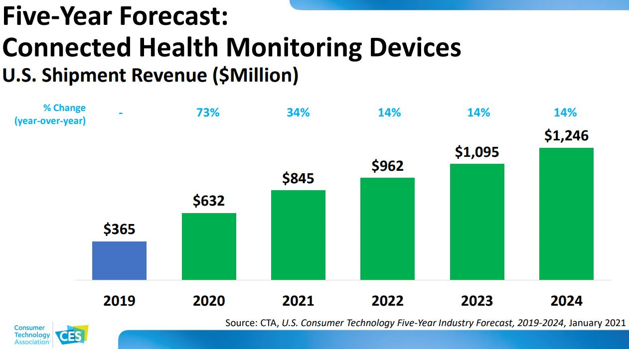 five-year forecast of health monitoring devices