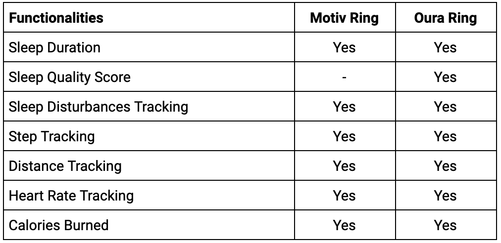 Motiv ring vs Oura ring quick overview