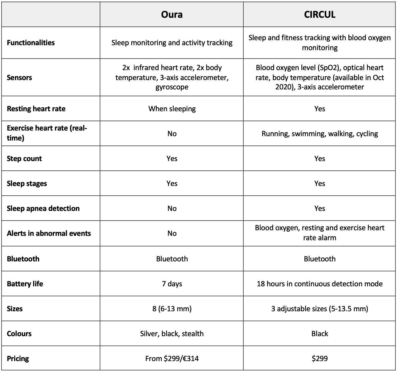 Oura vs CIRCUL smart ring comparison table
