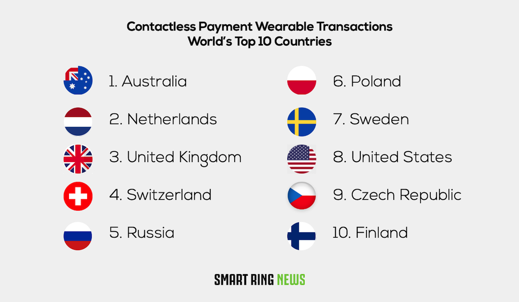 Contactless Payment Wearables world Top 10 Countries