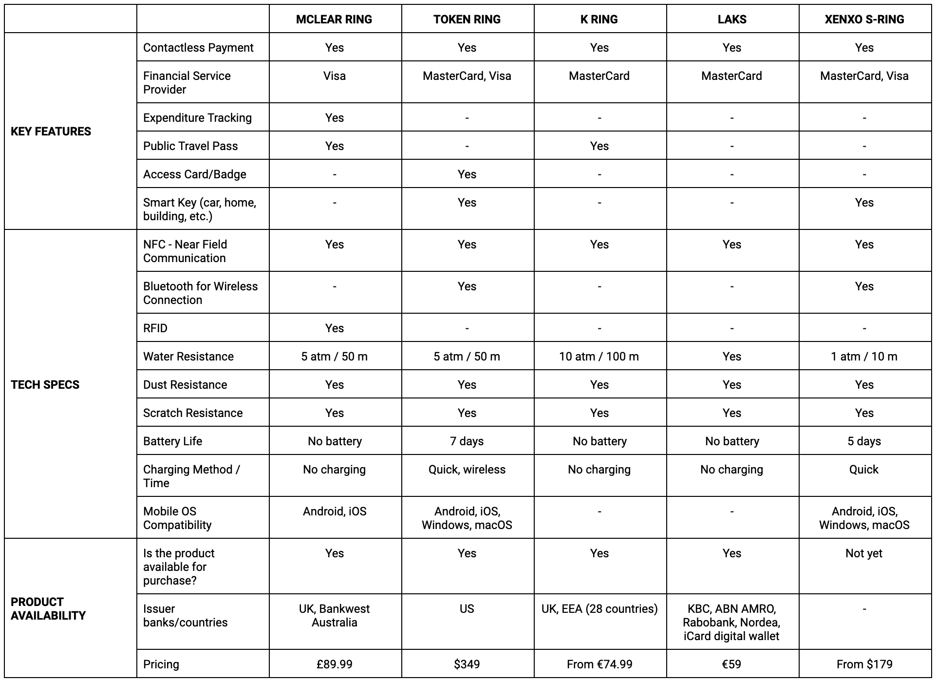 5 contactless payment rings comparison table
