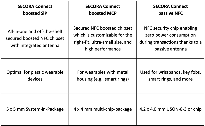 infineon secora connect comparison table