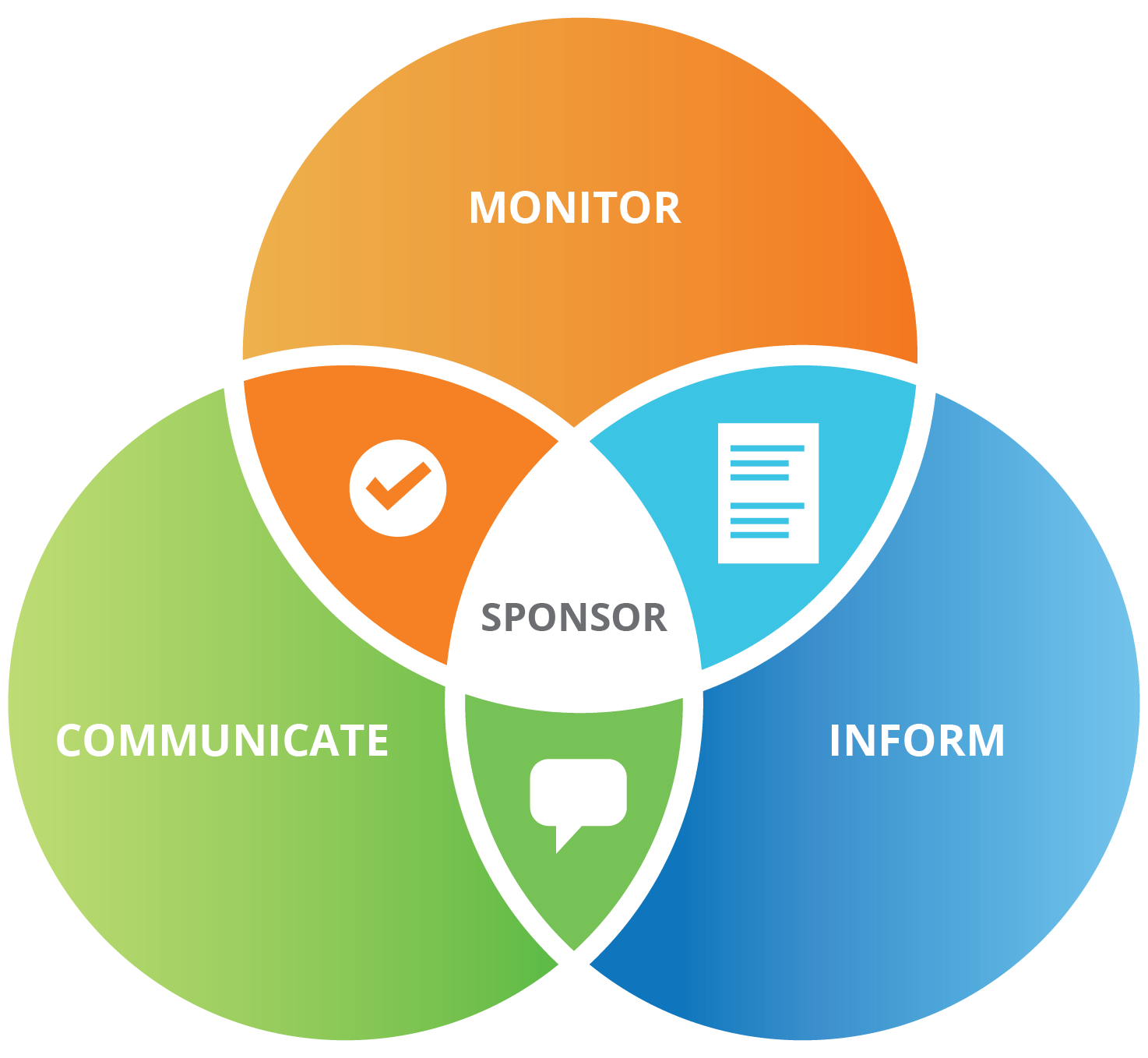 Relationship chart shows we monitor, inform and communicate with the sponsor.