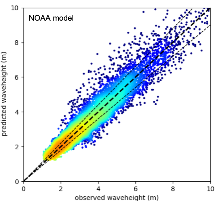 The Science Behind Sofar Ocean Marine Weather Forecasts