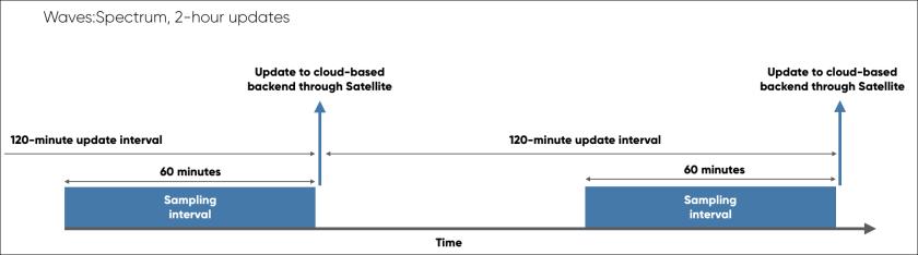 Sofar Spotter Data Modes