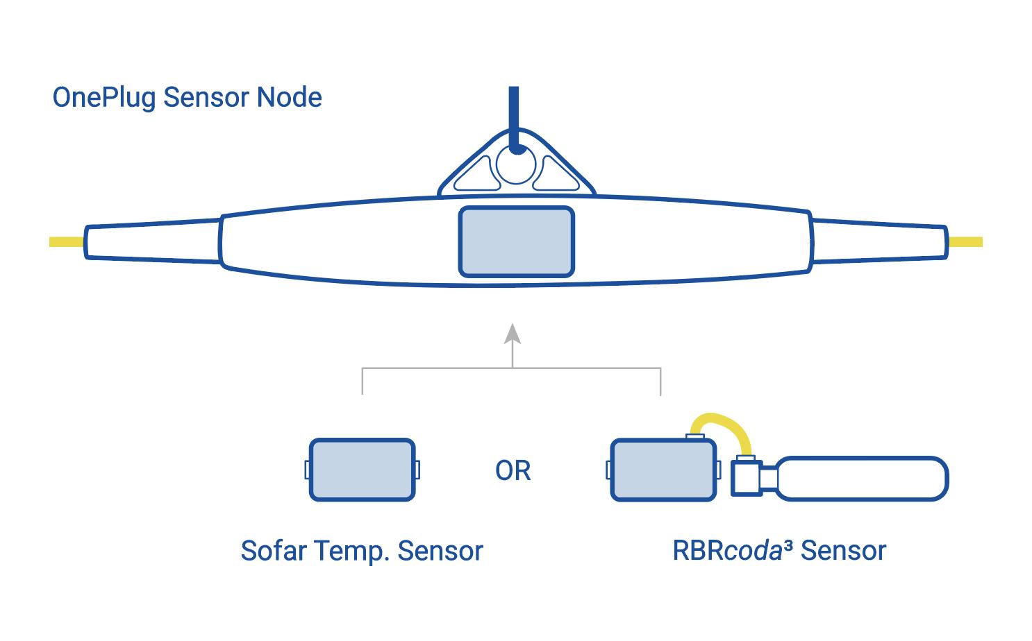 OnePlug Sensor Node