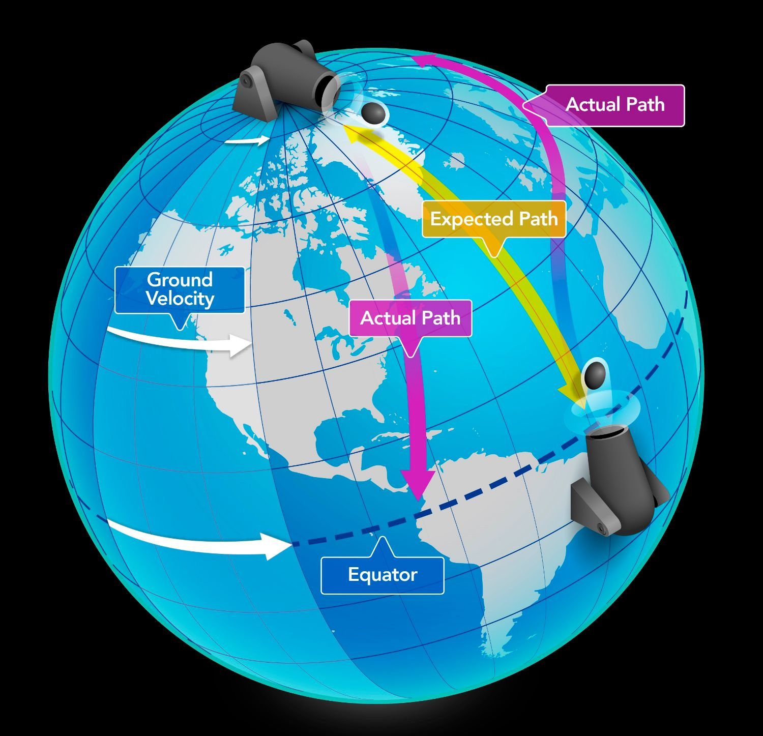 "Coriolis effect causing deflections in expected ""straight line"" path"