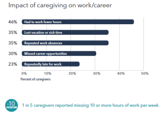 1 to 5 caregivers