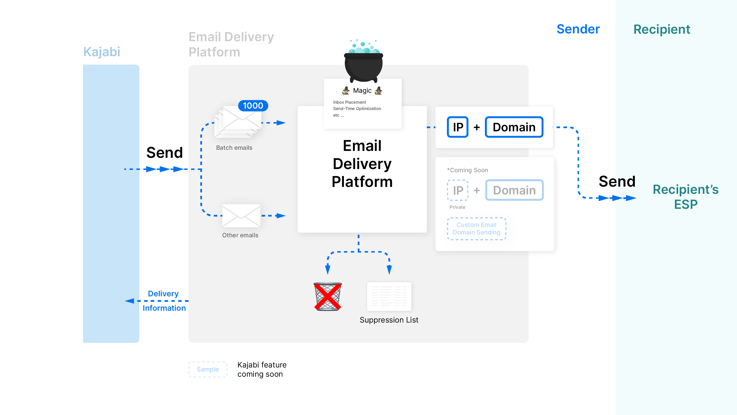 Kajabi email delivery path from internal email delivery platform to recipient's ESP