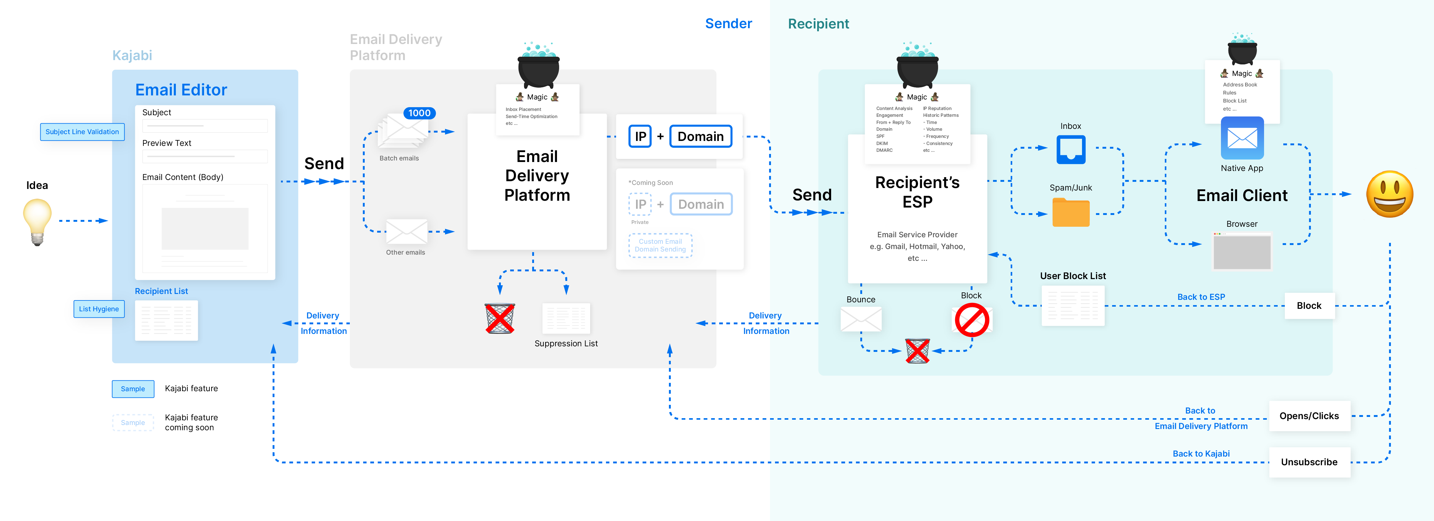 "Email deliverability map with steps and filters an email passes through from the time you hit ""Send"" to actual delivery in the inbox"