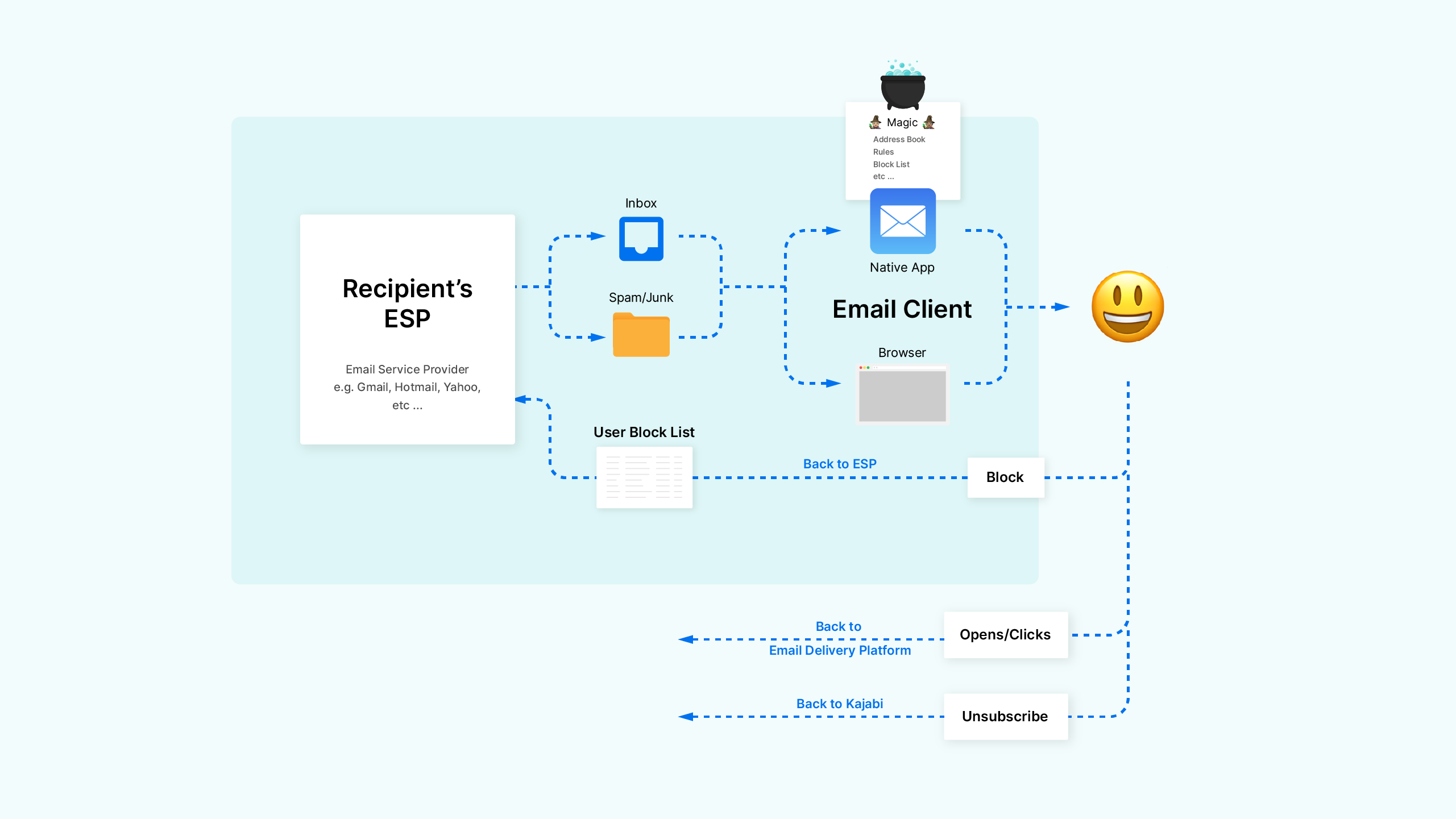 Email journey map of a message being filtered by a recipient's ESP