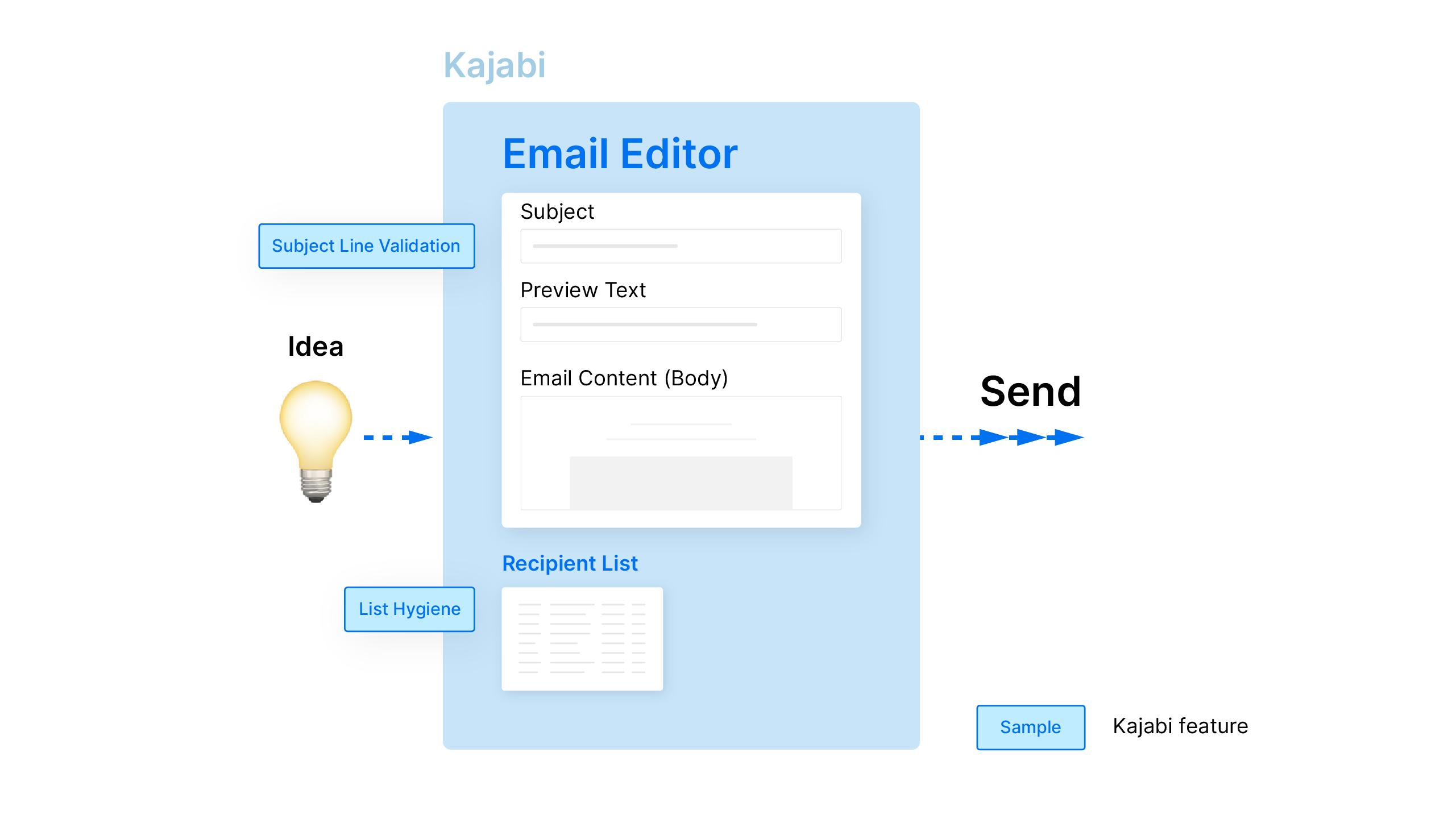 Kajabi Email Editor