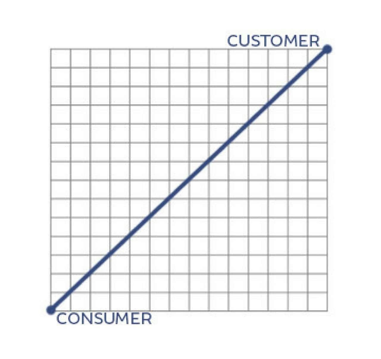 Photo of a graph showing a steady increase from consumer starting point up to customer ending point
