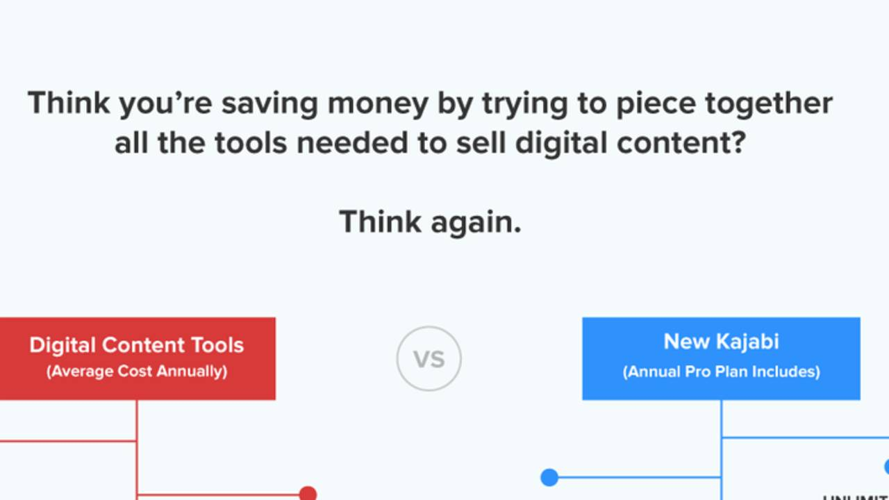 The Real Costs of Selling Content Online