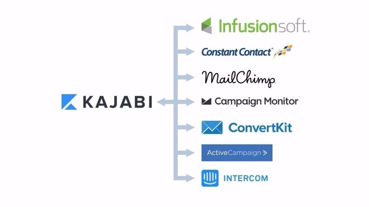 Kajabi + Zapier: Connect & Automate Kajabi With More Than 500 Apps