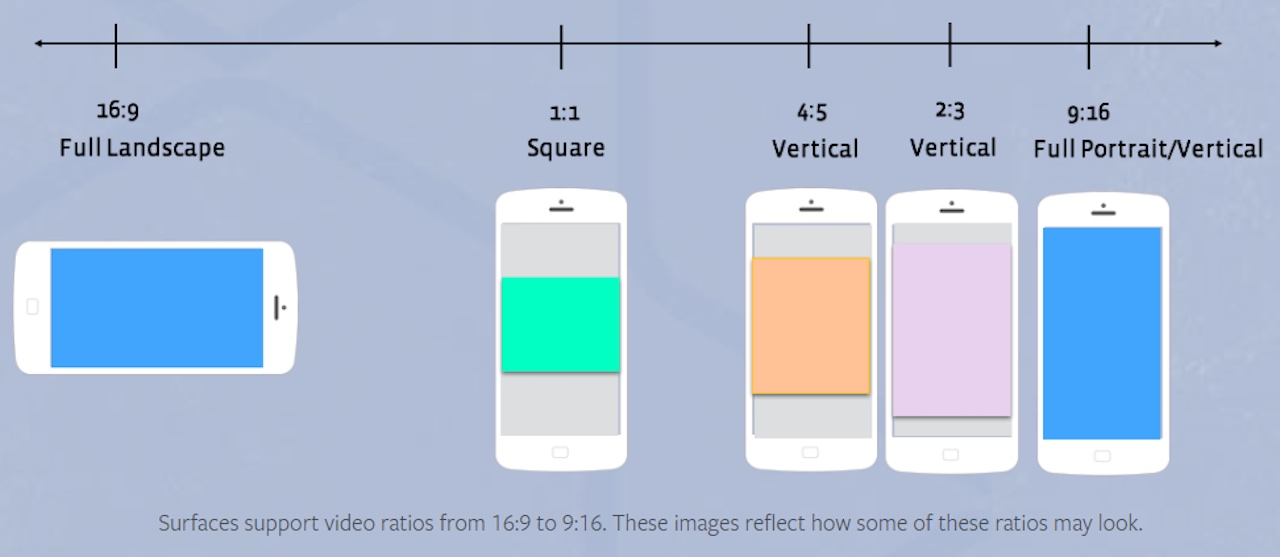 Mockup of various social media video aspect ratios on mobile