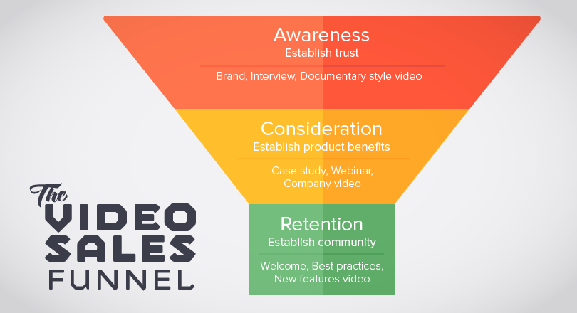 Sales funnel showing how different types of video content can help attract and retain customers