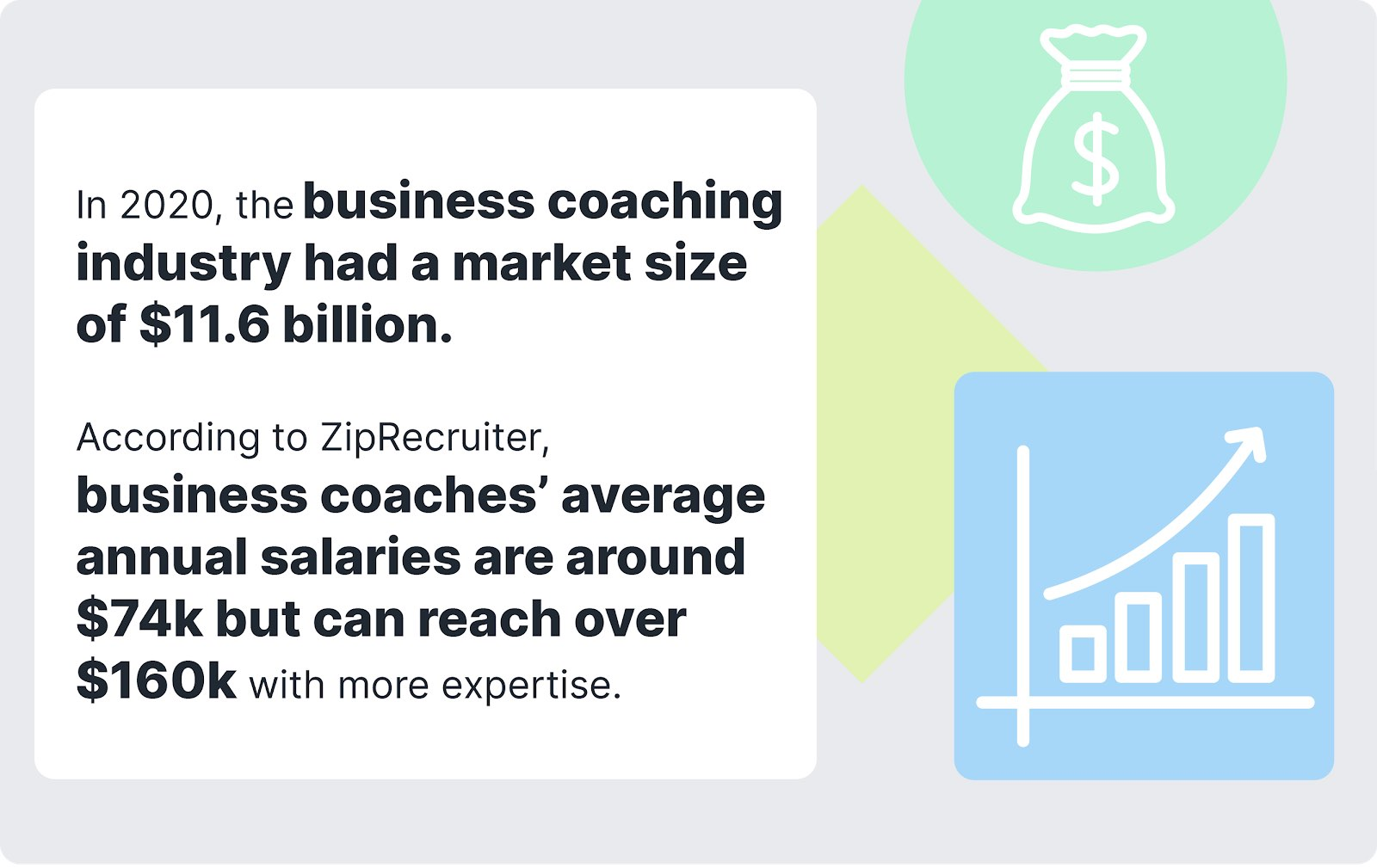 Statistics on business coaching industry being worth $11.6 billion in 2020 and annual salaries for business coaches between $74k - $160k