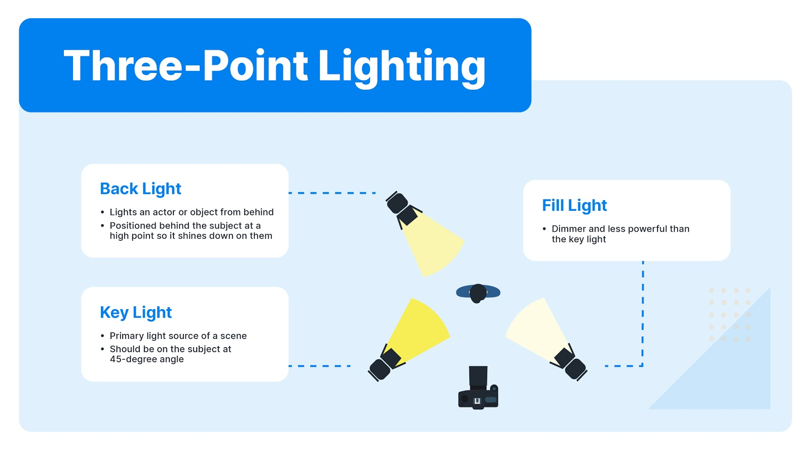 Three-point lighting system diagram for a home video studio