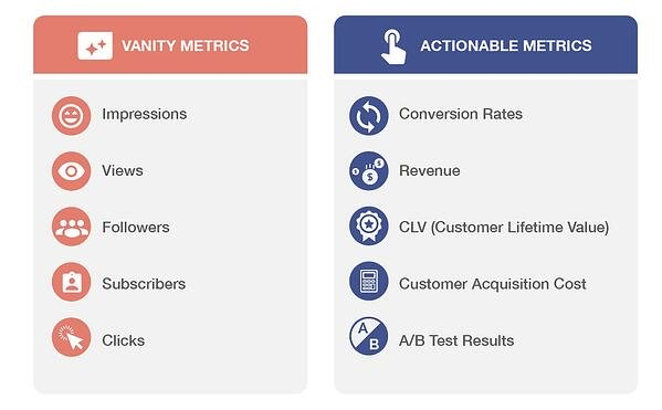 Vanity metrics vs. actionable metrics for business strategy