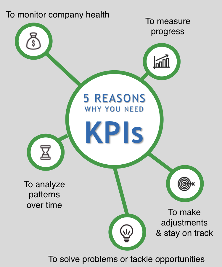 Five reasons why you need KPIs to run a successful business