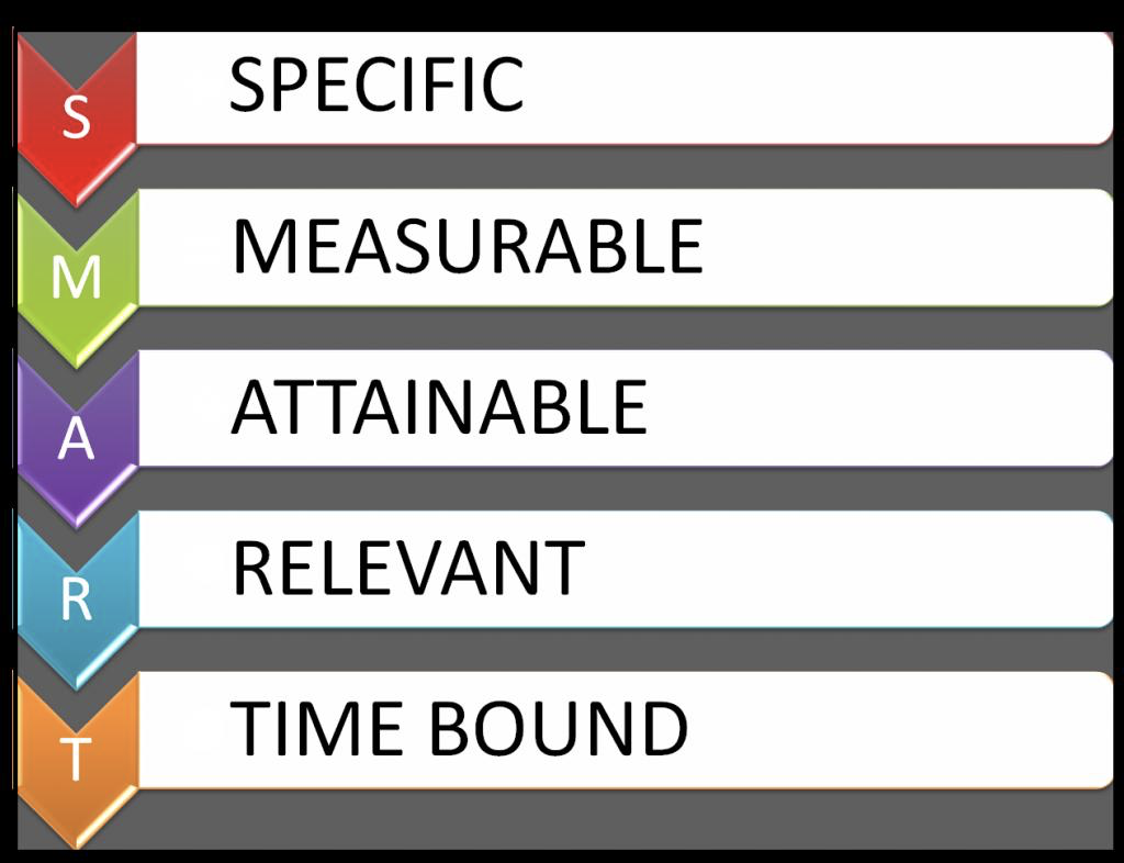 SMART acronym for creating business KPIs