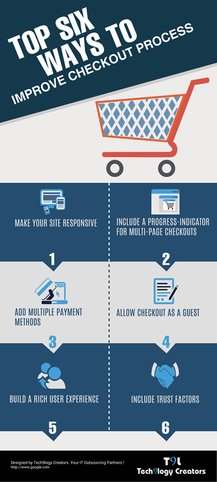 Top six ways to improve the checkout process for online shoppers