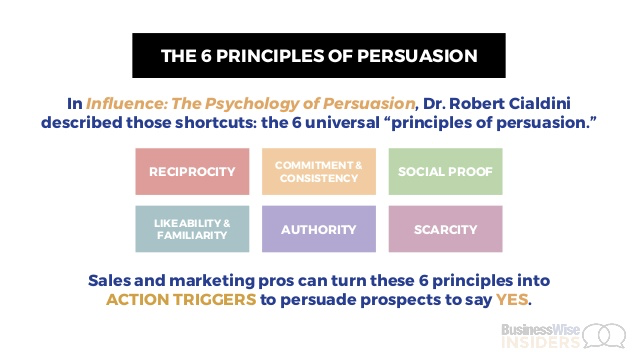 How marketers can use the six principles of persuasion to convert customers