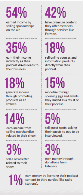 Infographic outlining ways to monetize podcast