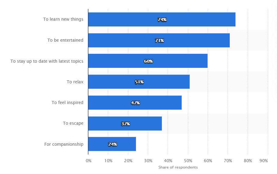 Chart outlining listeners' top reasons for choosing podcasts