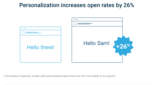 Chart demonstrating that personalization increases email open rates by 26%