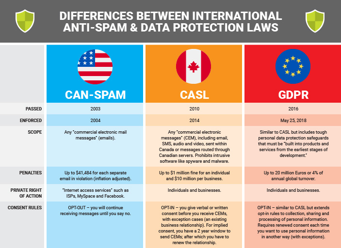 Chart with differences between international anti-spam and data protection laws