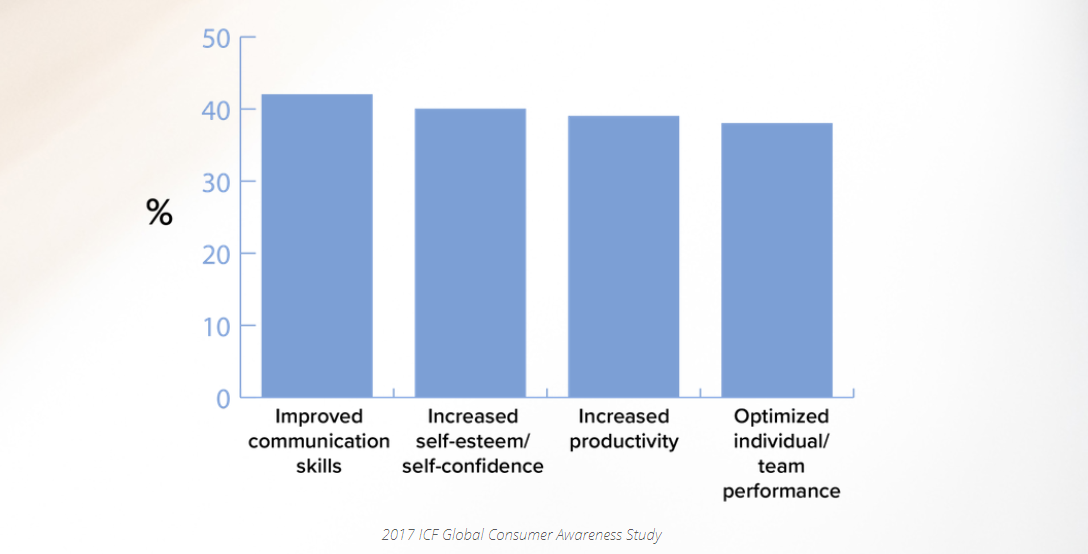 Chart from 2017 ICF Global Consumer Awareness Study about benefits of coaching, including communication, self esteem, productivity, and performance