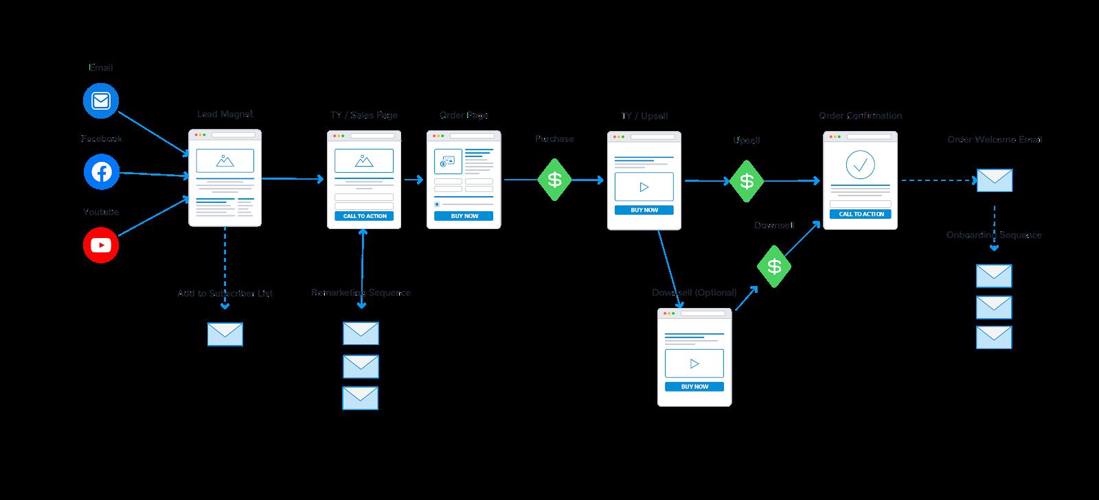 Diagram of a digital sales funnel