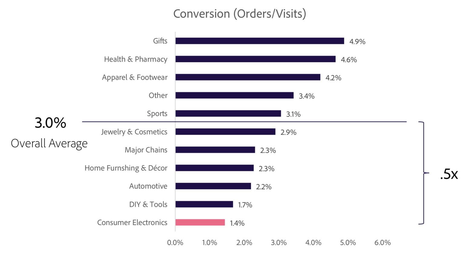 Chart from the Adobe Digital Index 2020 reporting conversions by various types of products