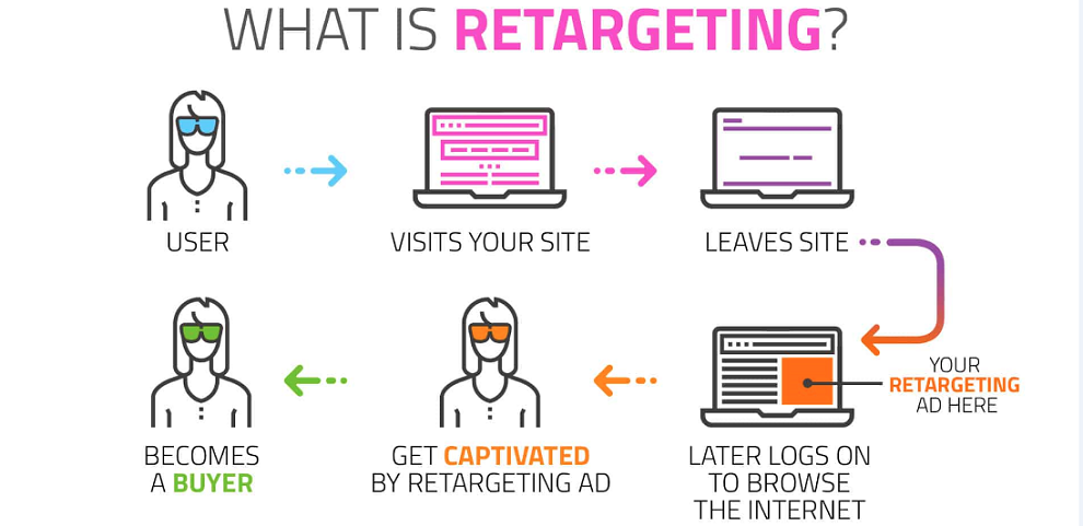Chart describing the process of retargeting, when a user visits a website and leaves, then ads target those visitors