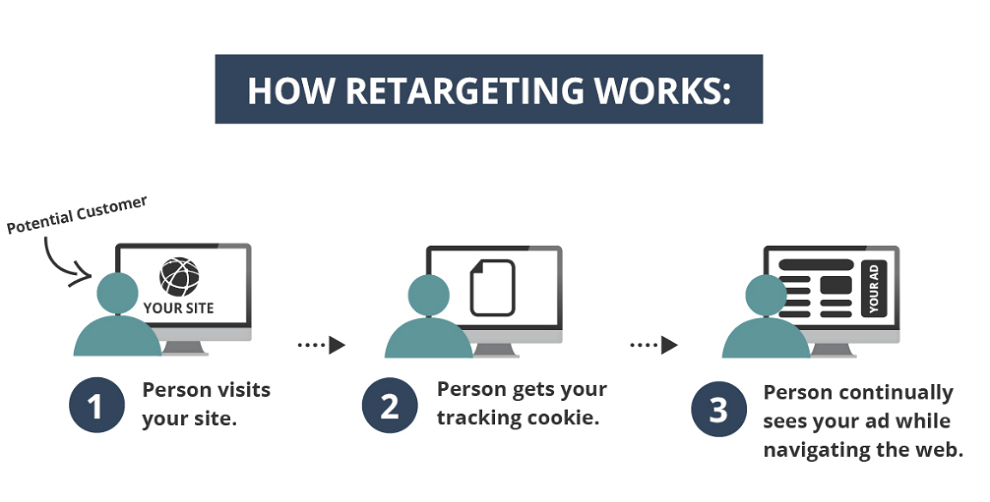 Graphic about how retargeting works; someone visits a website, gets a tracking cookie, and sees relevant ads around the web