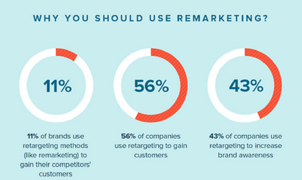 Graphic about using remarketing; 11% of brands use remarketing to gain competitors' customers. 56% of companies use it to gain customers. 43% of companies use it to increase brand awareness.