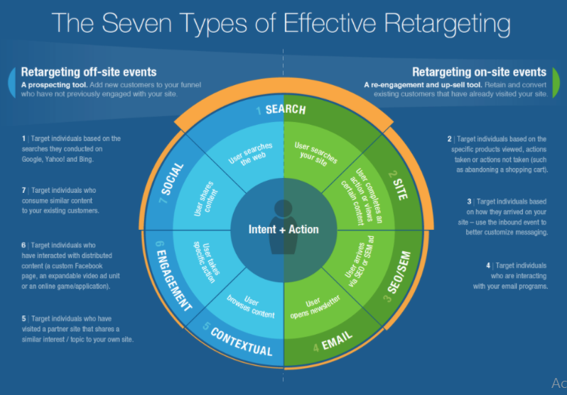Graphic about retargeting: search, site, SEO/SEM, email, contextual, engagement, and social