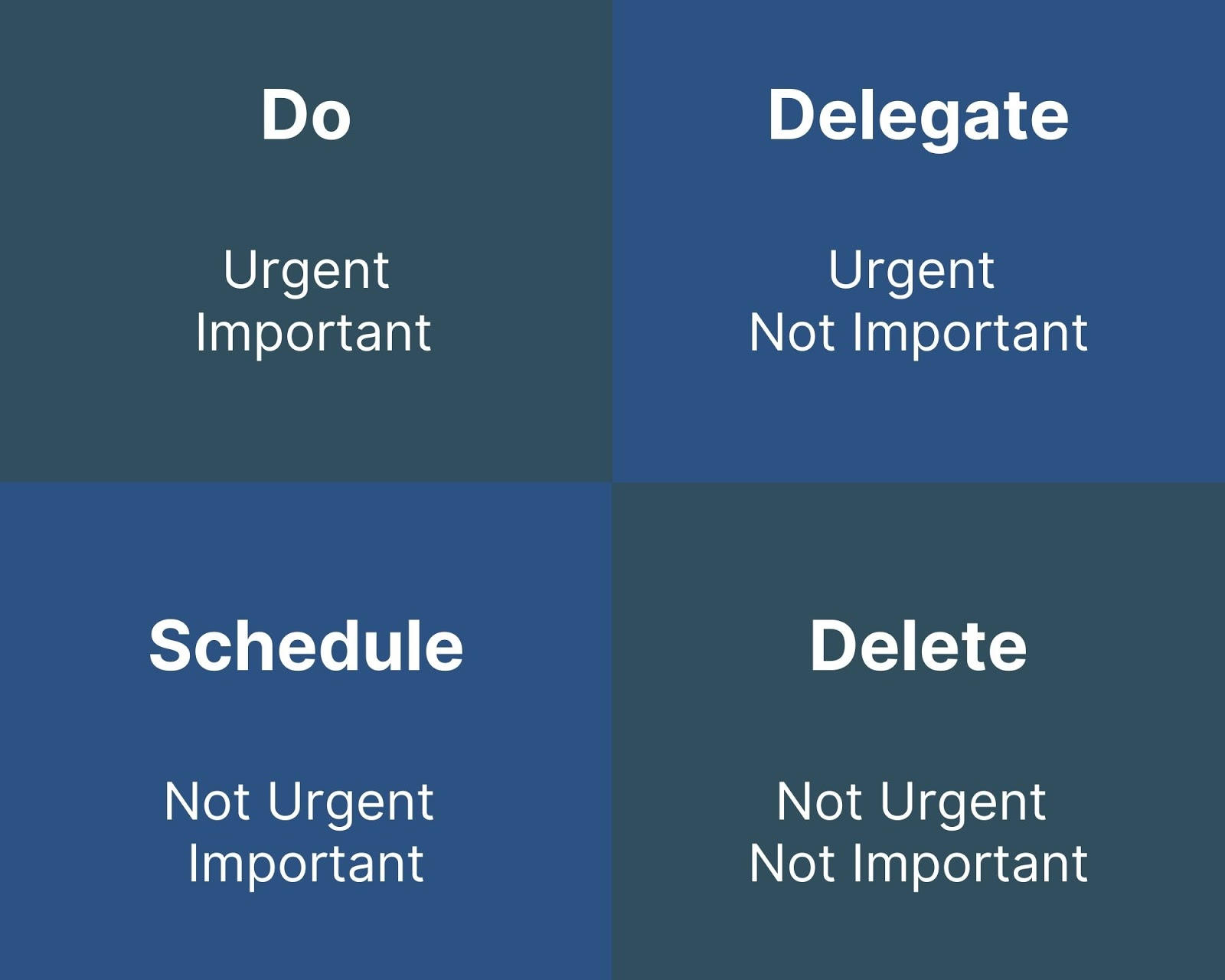 The Eisenhower Matrix in blue and white; representing which tasks should be done, delegated, scheduled, or deleted