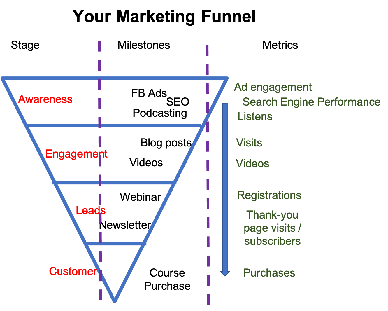 Graphic of a marketing funnel with stages, sample milestones, and sample metrics